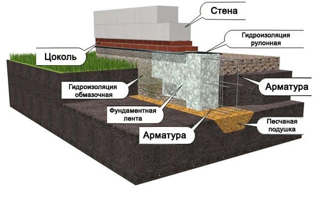 Фундамент для здания из пеноблоков